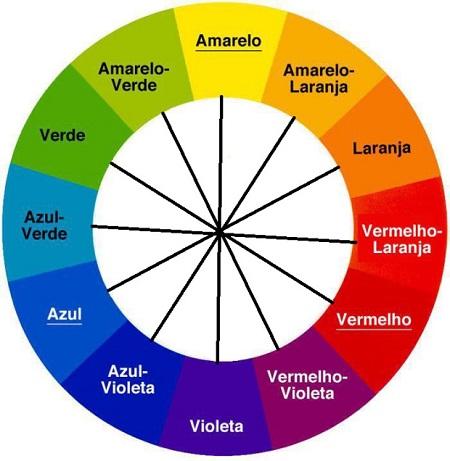 cores importante papel nas logomarca